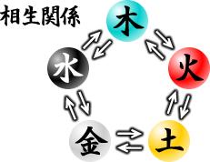 五行の相生関係図